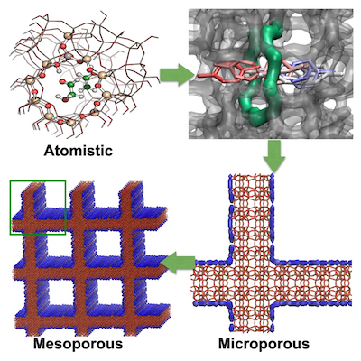 Materials Design for Catalytic Upgrading of Biomass
